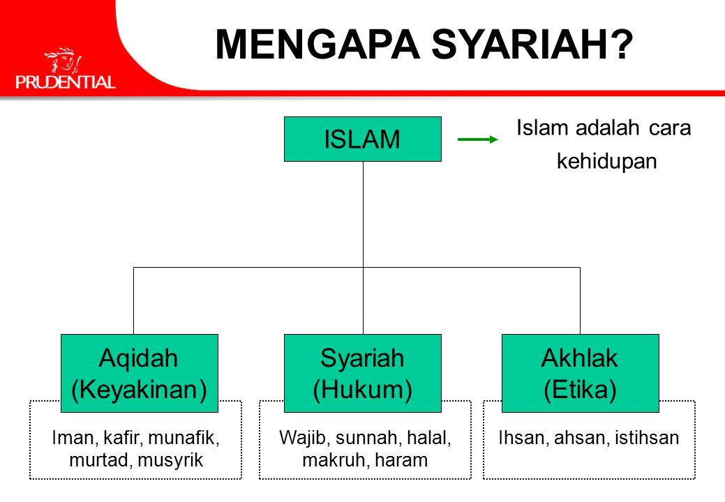 Ihsan, ahsan, istihsanWajib, sunnah, halal, makruh, haram Iman, kafir, munafik, murtad, musyrik ISLAM Aqidah (Keyakinan) Syariah (Hukum) Akhlak (Etika