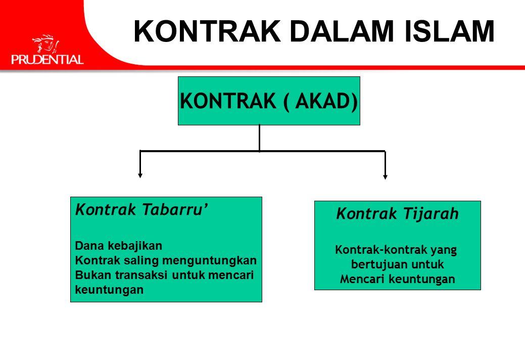 KONTRAK ( AKAD) Kontrak Tabarru' Dana kebajikan Kontrak saling menguntungkan Bukan transaksi untuk mencari keuntungan Kontrak Tijarah Kontrak-kontrak