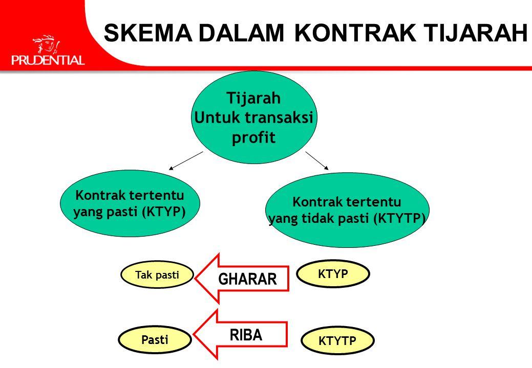Tijarah Untuk transaksi profit Kontrak tertentu yang pasti (KTYP) Kontrak tertentu yang tidak pasti (KTYTP) KTYP Tak pasti GHARAR Pasti KTYTP RIBA SKE
