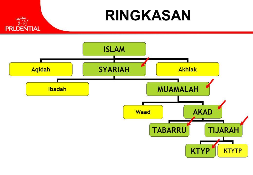 RINGKASAN ISLAM AqidahSYARIAH IbadahMUAMALAH WaadAKAD TABARRUTIJARAH KTYPKTYTP Akhlak