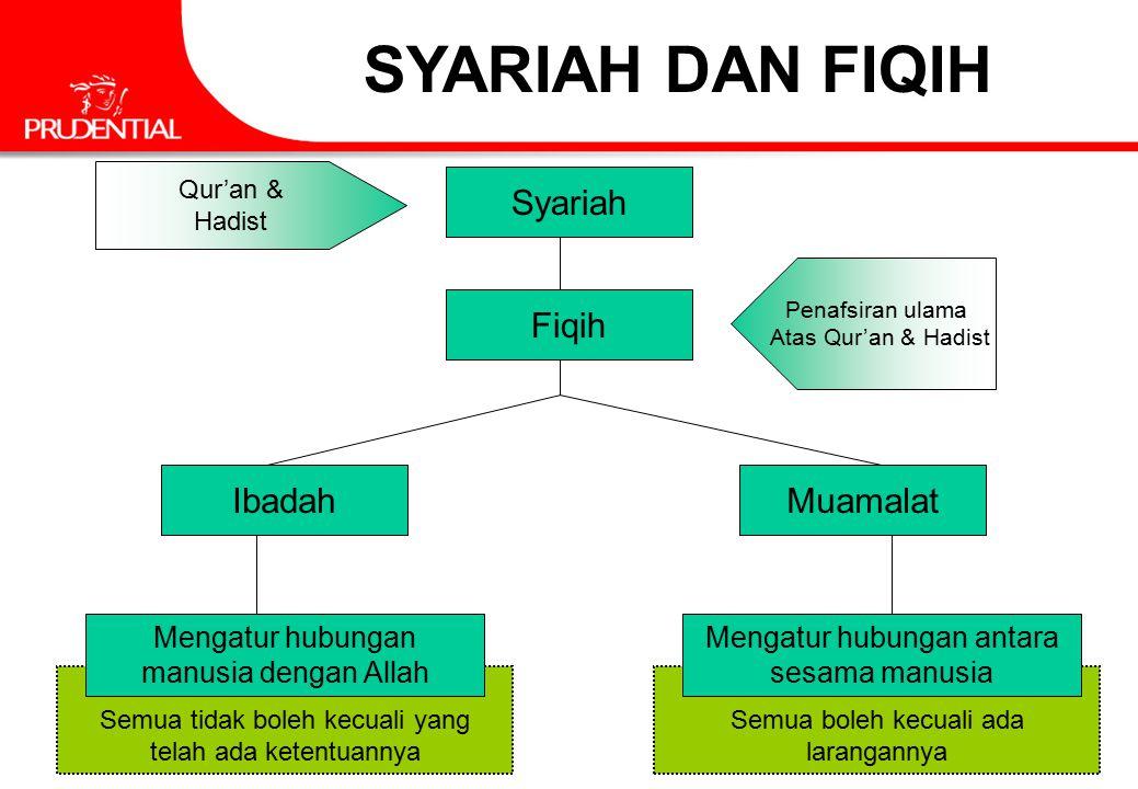 10 PT PRUDENTIAL LIFE ASSURANCE Always Listening, Always Understanding KONTRAK DALAM ISLAM