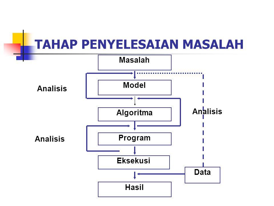 Kriteria Pemilihan Algoritma.1. Ada Output, 2. Efektifitas dan Efesiensi, 3.