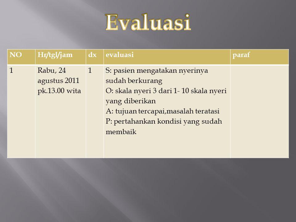 NOHr/tgl/jamdxevaluasiparaf 1Rabu, 24 agustus 2011 pk.13.00 wita 1S: pasien mengatakan nyerinya sudah berkurang O: skala nyeri 3 dari 1- 10 skala nyer