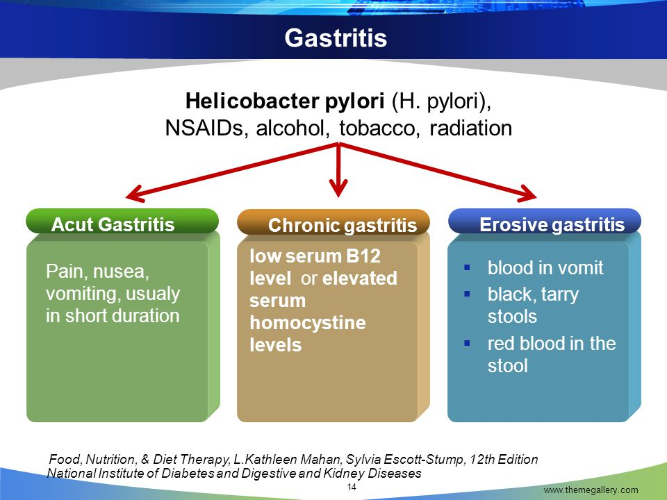 Gastritis www.themegallery.com 14 Acut Gastritis Pain, nusea, vomiting, usualy in short duration low serum B12 level or elevated serum homocystine levels  blood in vomit  black, tarry stools  red blood in the stool Chronic gastritis Erosive gastritis National Institute of Diabetes and Digestive and Kidney Diseases Helicobacter pylori (H.