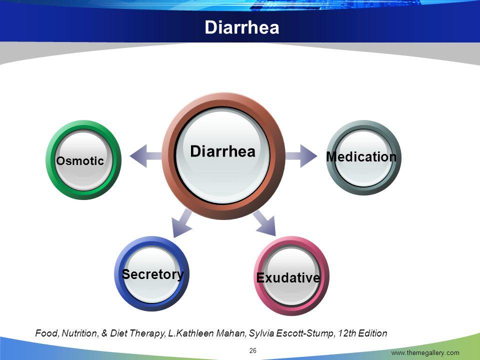 Diarrhea www.themegallery.com 26 Diarrhea Medication Exudative Osmotic Secretory Food, Nutrition, & Diet Therapy, L.Kathleen Mahan, Sylvia Escott-Stump, 12th Edition