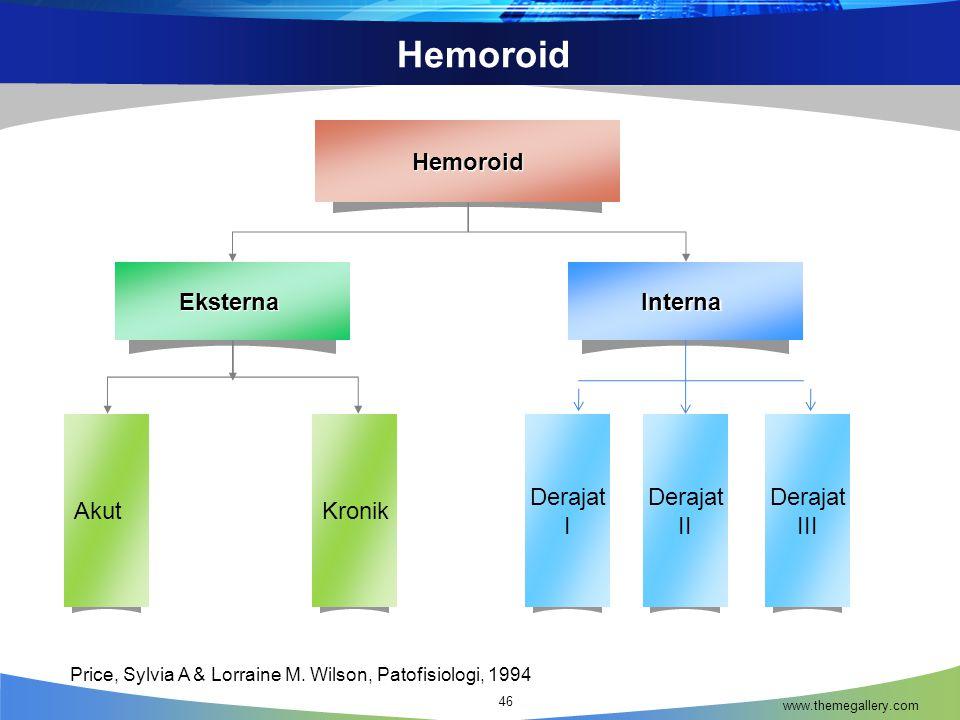 Hemoroid www.themegallery.com 46 Derajat I EksternaInternaHemoroid AkutKronik Derajat II Derajat III Price, Sylvia A & Lorraine M.