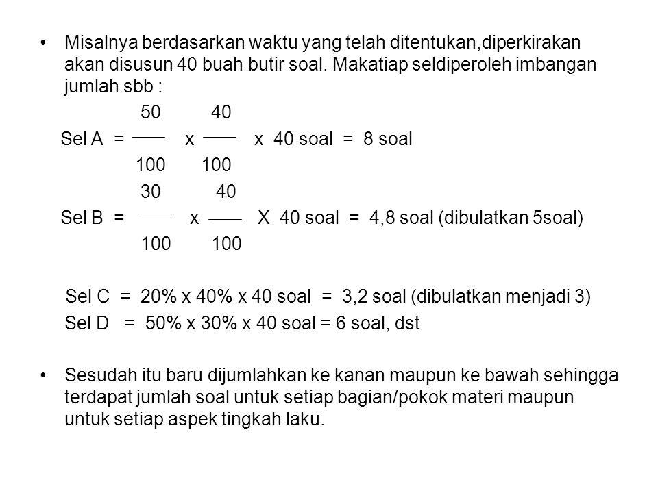 TABEL SPESIFIKASI PENYUSUNAN TES IPS ASPEK YANG DIUNGKAP POKOK MATERI INGATAN (50%) PEMA- HAMAN (30%) APLIKASI (20%) JUMLAH (100%) Bab 1 (40%) (A) 8 (B) 5 (C) 316 Bab 2 (30%) (D) 6 (E) 4 (F) 212 Bab 3 (30%) (G) 6 (H) 4 (I) 212 Jumlah (100%)2013740