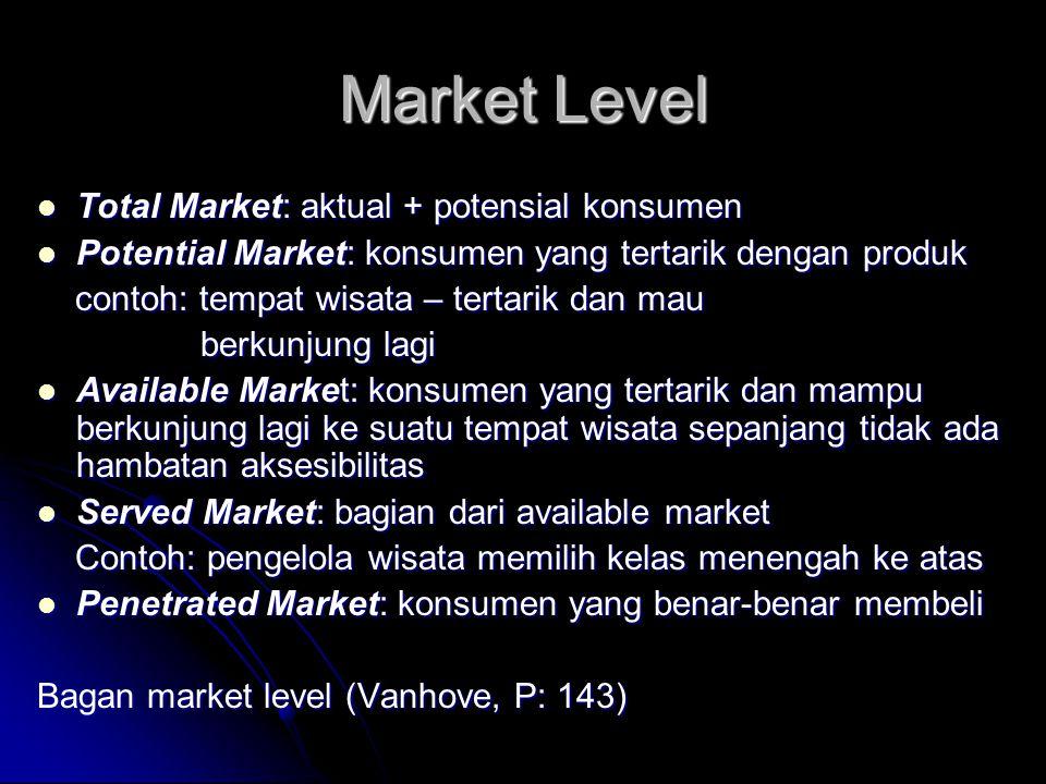 Market Level Total Market: aktual + potensial konsumen Total Market: aktual + potensial konsumen Potential Market: konsumen yang tertarik dengan produ