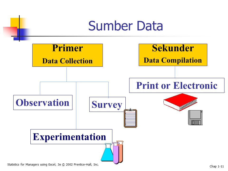 Statistics for Managers using Excel, 3e © 2002 Prentice-Hall, Inc. Chap 1-11 Sumber Data Primer Data Collection Sekunder Data Compilation Observation