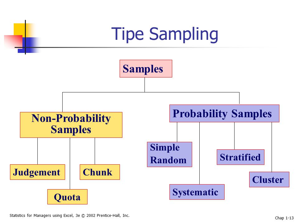 Statistics for Managers using Excel, 3e © 2002 Prentice-Hall, Inc. Chap 1-13 Tipe Sampling Quota Samples Non-Probability Samples JudgementChunk Probab