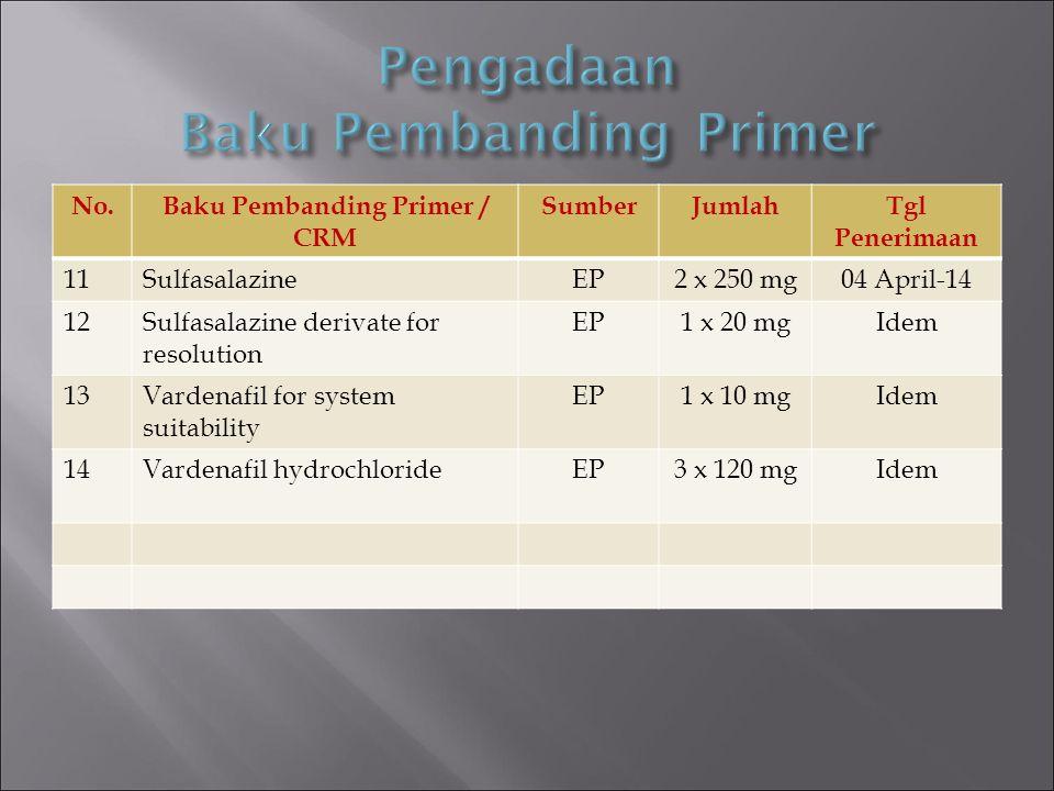 No.Baku Pembanding Primer / CRM SumberJumlahTgl Penerimaan 11SulfasalazineEP2 x 250 mg04 April-14 12Sulfasalazine derivate for resolution EP1 x 20 mgI