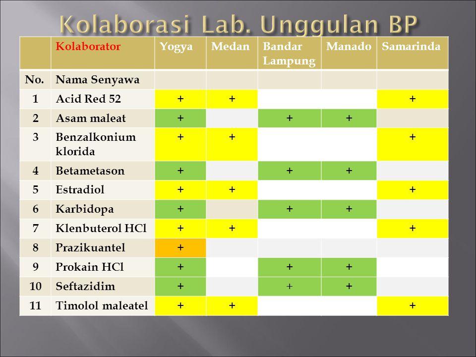 KolaboratorYogyaMedanBandar Lampung ManadoSamarinda No.Nama Senyawa 1Acid Red 52+++ 2Asam maleat+++ 3Benzalkonium klorida +++ 4Betametason+++ 5Estradi