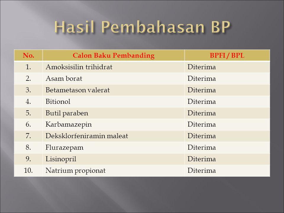 No.Calon Baku PembandingBPFI / BPL 1.Amoksisilin trihidratDiterima 2.Asam boratDiterima 3.Betametason valeratDiterima 4.BitionolDiterima 5.Butil parab