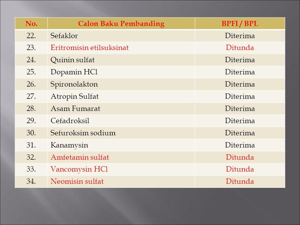 No.Calon Baku PembandingBPFI / BPL 22.SefaklorDiterima 23.Eritromisin etilsuksinatDitunda 24.Quinin sulfatDiterima 25.Dopamin HClDiterima 26.Spironola