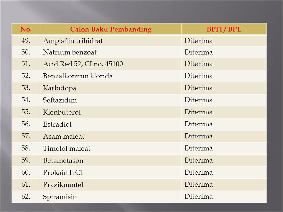 No.Calon Baku PembandingBPFI / BPL 49.Ampisilin trihidratDiterima 50.Natrium benzoatDiterima 51. Acid Red 52, CI no. 45100 Diterima 52. Benzalkonium k