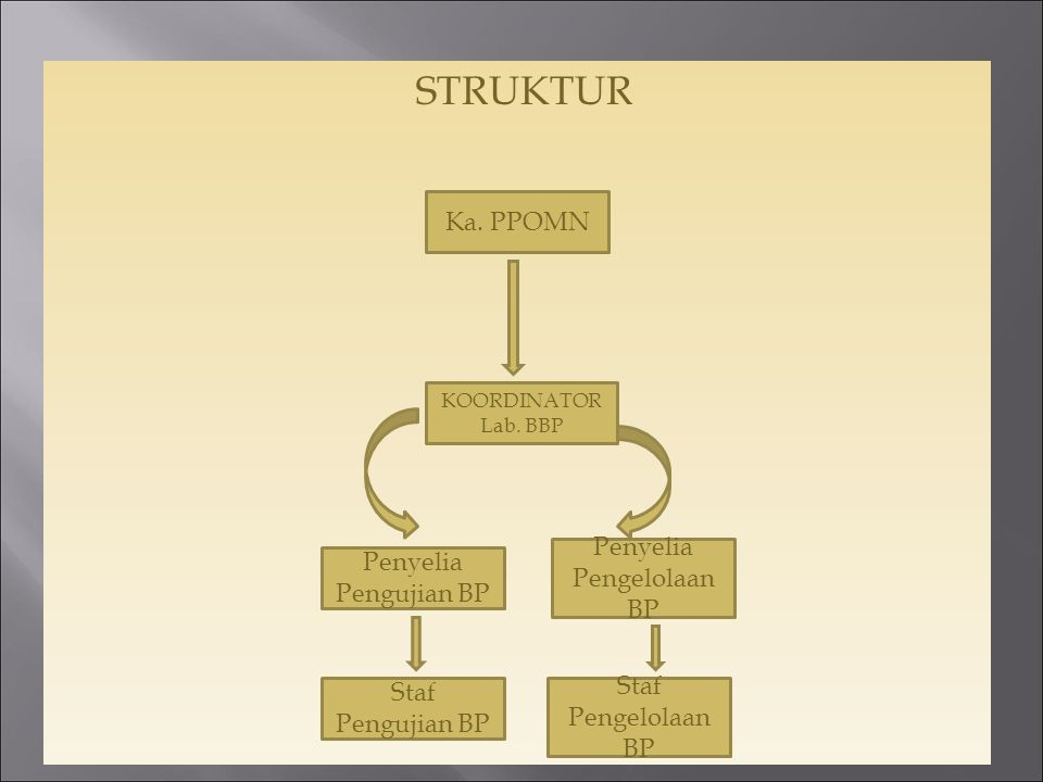 No.JabatanNama 1.Koordinator / Manajer TeknisDra.Dini Prapti Karyani, M.Si, Apt.