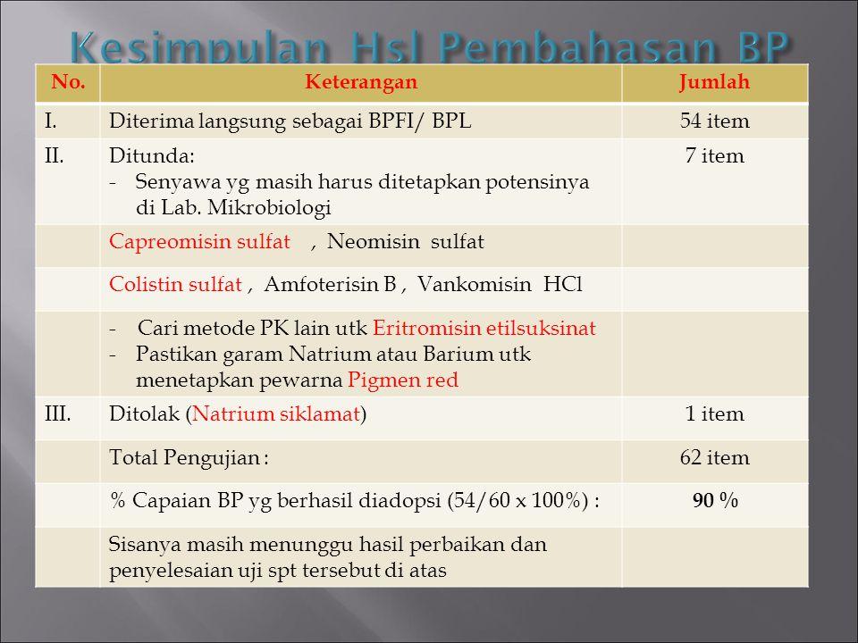 No.KeteranganJumlah I.Diterima langsung sebagai BPFI/ BPL54 item II.Ditunda: -Senyawa yg masih harus ditetapkan potensinya di Lab. Mikrobiologi 7 item
