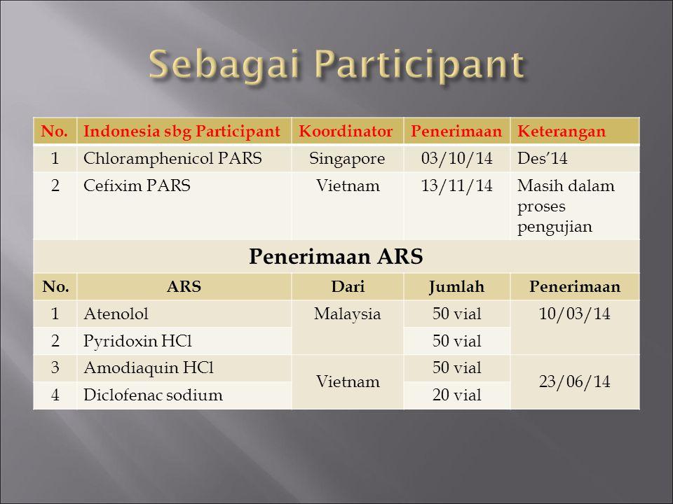 No.Indonesia sbg ParticipantKoordinatorPenerimaanKeterangan 1Chloramphenicol PARSSingapore03/10/14Des'14 2Cefixim PARSVietnam13/11/14Masih dalam prose