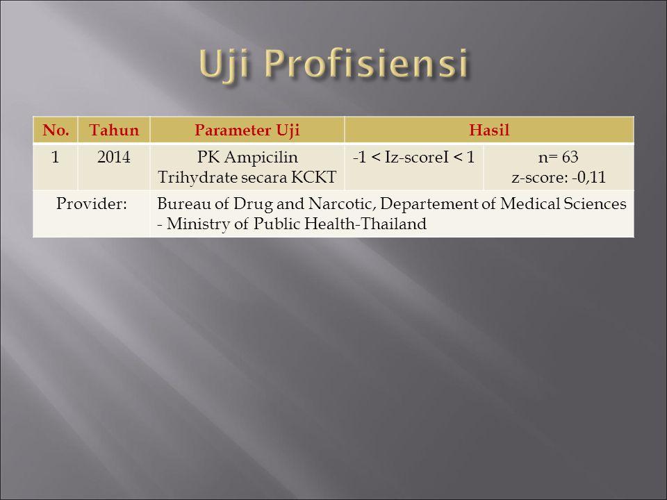No.TahunParameter UjiHasil 12014PK Ampicilin Trihydrate secara KCKT -1 < Iz-scoreI < 1n= 63 z-score: -0,11 Provider:Bureau of Drug and Narcotic, Depar