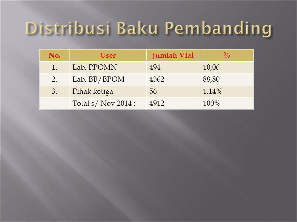 No.UserJumlah Vial% 1.Lab. PPOMN49410,06 2.Lab. BB/BPOM436288,80 3.Pihak ketiga561,14% Total s/ Nov 2014 :4912100%