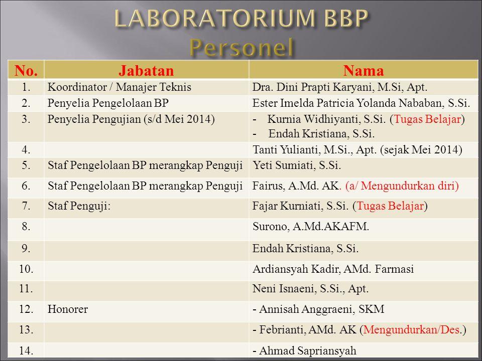 No.JabatanNama 1.Koordinator / Manajer TeknisDra. Dini Prapti Karyani, M.Si, Apt. 2.Penyelia Pengelolaan BPEster Imelda Patricia Yolanda Nababan, S.Si