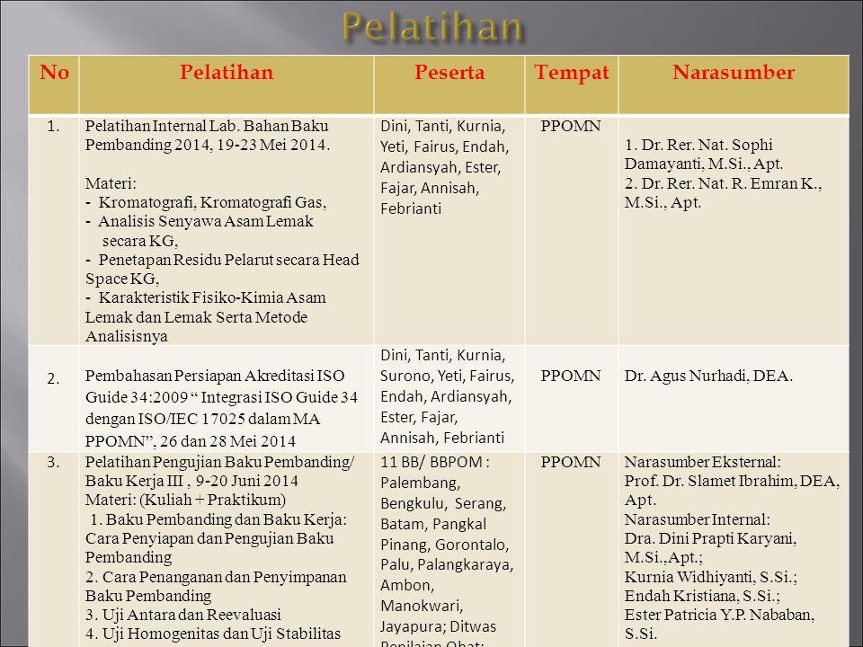 No.PelatihanPesertaTempatNarasumber 4.Pelatihan Audit Internal Laboratorium ISO/IEC 17025-2005 – 2-3 Juni 2014 Tanti, Endah, Ester PPOMNDr.