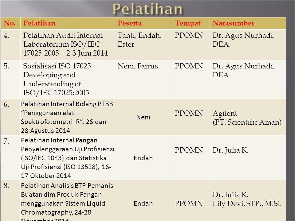 No.PelatihanPesertaTempatNarasumber 4.Pelatihan Audit Internal Laboratorium ISO/IEC 17025-2005 – 2-3 Juni 2014 Tanti, Endah, Ester PPOMNDr. Agus Nurha