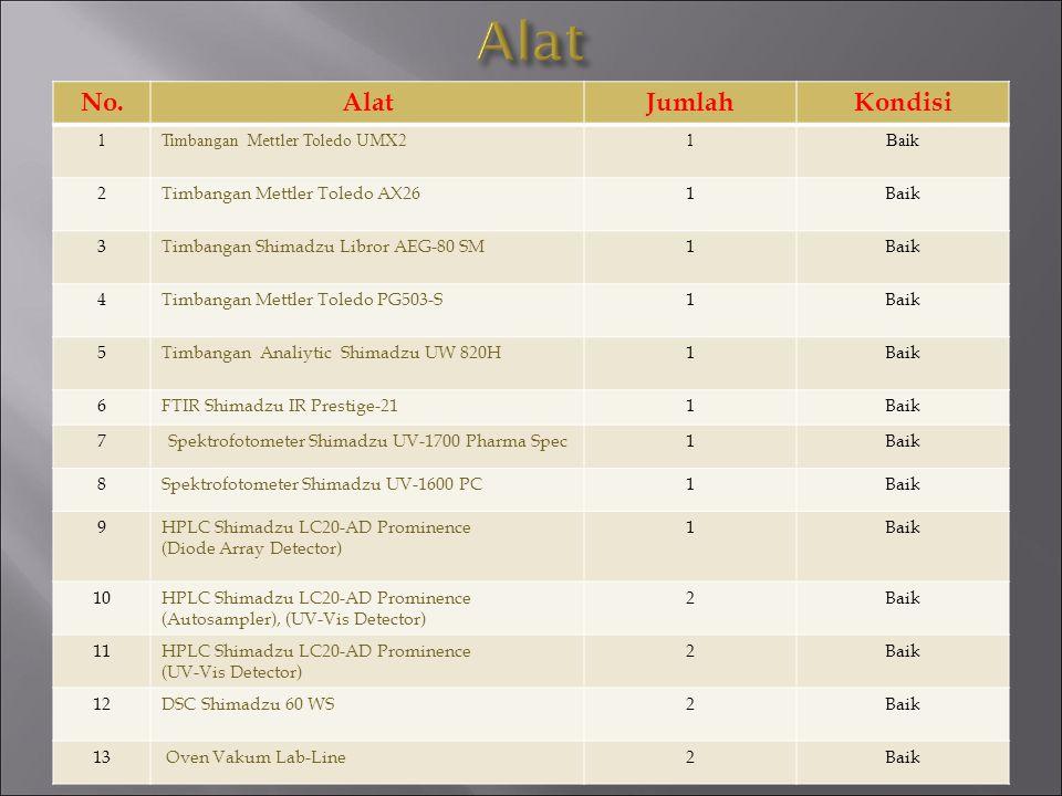 No.TahunPerhitungan NilaiJumlah VialNilai ( Rp.) 1.20147 kelompok harga49121.960.000.000 2.2014Rata Rp.