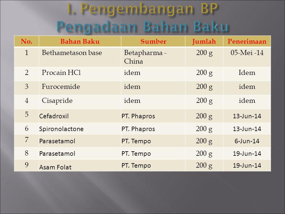 No.KeteranganJumlah I.Diterima langsung sebagai BPFI/ BPL54 item II.Ditunda: -Senyawa yg masih harus ditetapkan potensinya di Lab.