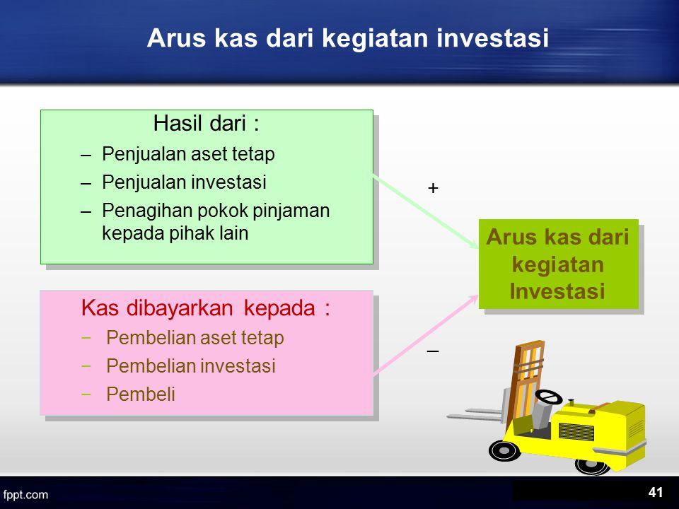 Arus kas dari kegiatan investasi Hasil dari : –Penjualan aset tetap –Penjualan investasi –Penagihan pokok pinjaman kepada pihak lain Hasil dari : –Penjualan aset tetap –Penjualan investasi –Penagihan pokok pinjaman kepada pihak lain Kas dibayarkan kepada : −Pembelian aset tetap −Pembelian investasi −Pembeli Kas dibayarkan kepada : −Pembelian aset tetap −Pembelian investasi −Pembeli Arus kas dari kegiatan Investasi + _ 41