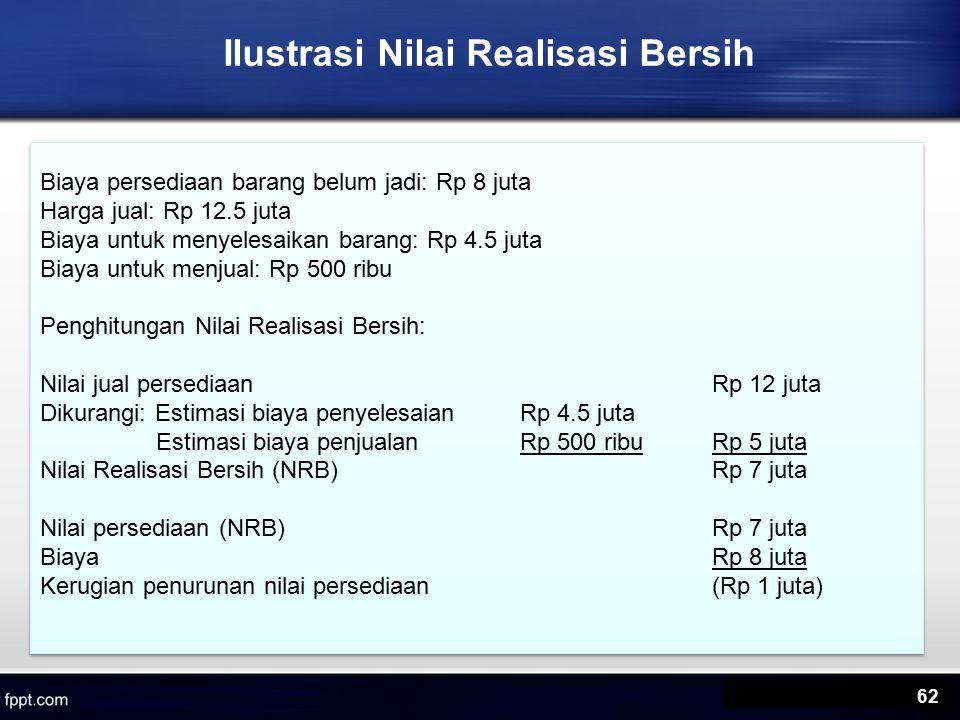 Ilustrasi Nilai Realisasi Bersih Biaya persediaan barang belum jadi: Rp 8 juta Harga jual: Rp 12.5 juta Biaya untuk menyelesaikan barang: Rp 4.5 juta Biaya untuk menjual: Rp 500 ribu Penghitungan Nilai Realisasi Bersih: Nilai jual persediaanRp 12 juta Dikurangi: Estimasi biaya penyelesaianRp 4.5 juta Estimasi biaya penjualanRp 500 ribuRp 5 juta Nilai Realisasi Bersih (NRB) Rp 7 juta Nilai persediaan (NRB)Rp 7 juta BiayaRp 8 juta Kerugian penurunan nilai persediaan(Rp 1 juta) Biaya persediaan barang belum jadi: Rp 8 juta Harga jual: Rp 12.5 juta Biaya untuk menyelesaikan barang: Rp 4.5 juta Biaya untuk menjual: Rp 500 ribu Penghitungan Nilai Realisasi Bersih: Nilai jual persediaanRp 12 juta Dikurangi: Estimasi biaya penyelesaianRp 4.5 juta Estimasi biaya penjualanRp 500 ribuRp 5 juta Nilai Realisasi Bersih (NRB) Rp 7 juta Nilai persediaan (NRB)Rp 7 juta BiayaRp 8 juta Kerugian penurunan nilai persediaan(Rp 1 juta) 62