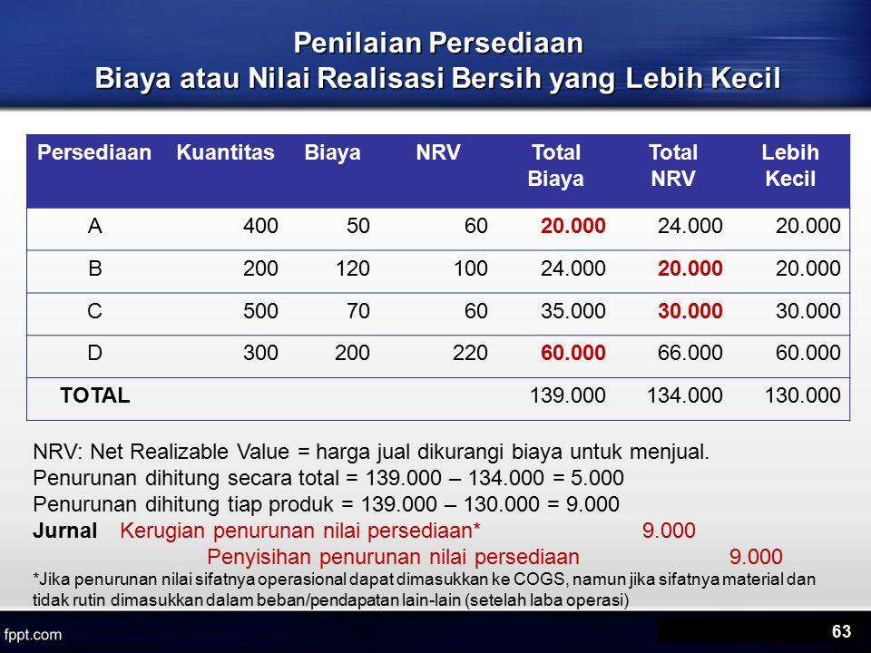 63 Penilaian Persediaan Biaya atau Nilai Realisasi Bersih yang Lebih Kecil PersediaanKuantitasBiayaNRVTotal Biaya Total NRV Lebih Kecil A400506020.00024.00020.000 B20012010024.00020.000 C500706035.00030.000 D30020022060.00066.00060.000 TOTAL139.000134.000130.000 NRV: Net Realizable Value = harga jual dikurangi biaya untuk menjual.