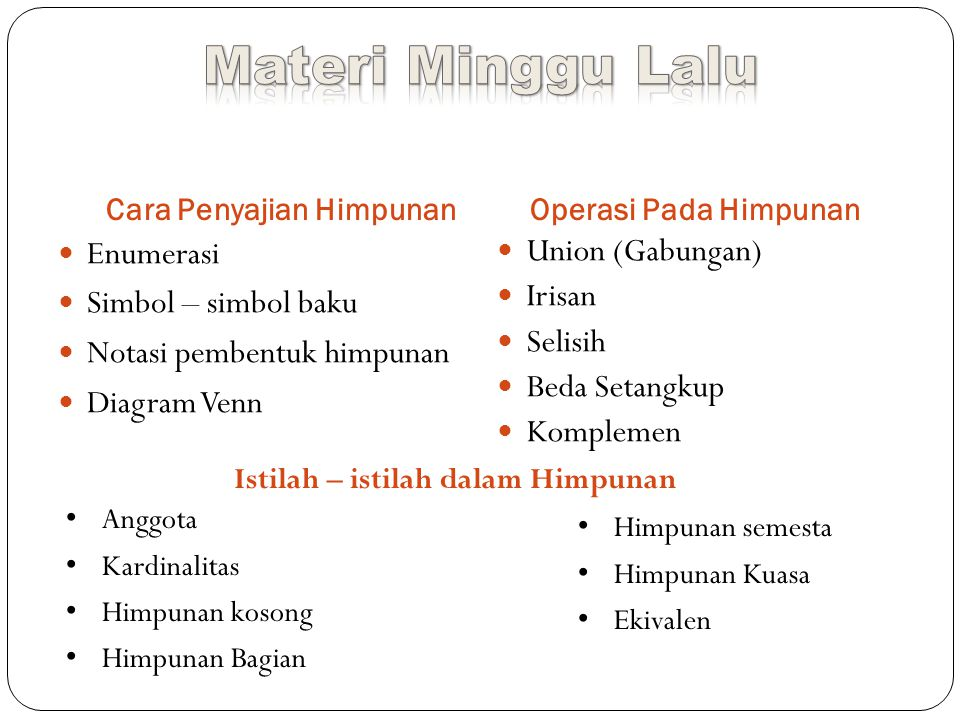 Cara Penyajian HimpunanOperasi Pada Himpunan Enumerasi Simbol – simbol baku Notasi pembentuk himpunan Diagram Venn Union (Gabungan) Irisan Selisih Bed