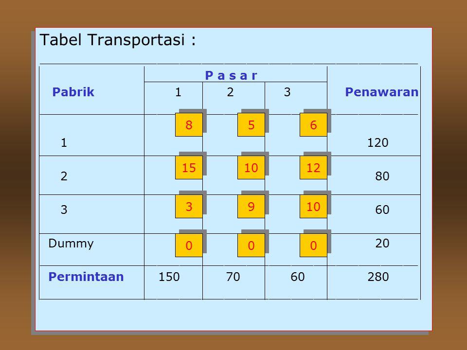 Tabel Transportasi : ___________________________________________________ P a s a r Pabrik 12 3 Penawaran ___________________________________________________ 1120 2 80 3 60 Dummy 20 ___________________________________________________ Permintaan 150 70 60 280 ___________________________________________________ Tabel Transportasi : ___________________________________________________ P a s a r Pabrik 12 3 Penawaran ___________________________________________________ 1120 2 80 3 60 Dummy 20 ___________________________________________________ Permintaan 150 70 60 280 ___________________________________________________ 8 8 5 5 6 6 15 10 12 3 3 9 9 10 0 0 0 0 0 0