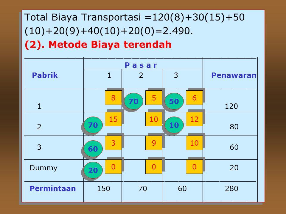 Total Biaya Transportasi =120(8)+30(15)+50 (10)+20(9)+40(10)+20(0)=2.490.