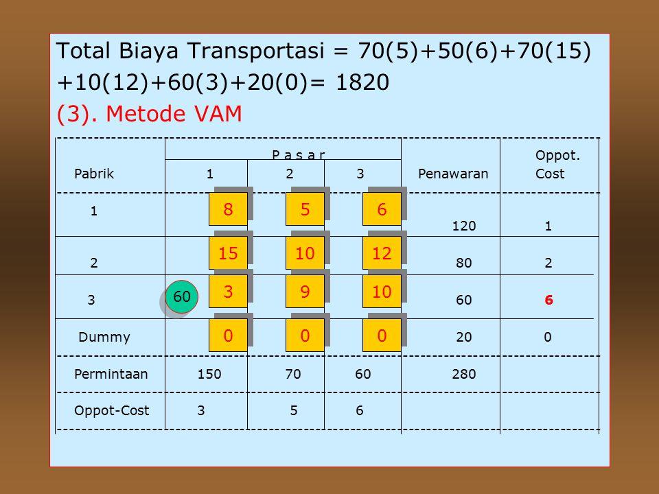 Total Biaya Transportasi =120(8)+30(15)+50 (10)+20(9)+40(10)+20(0)=2.490. (2). Metode Biaya terendah _________________________________________________