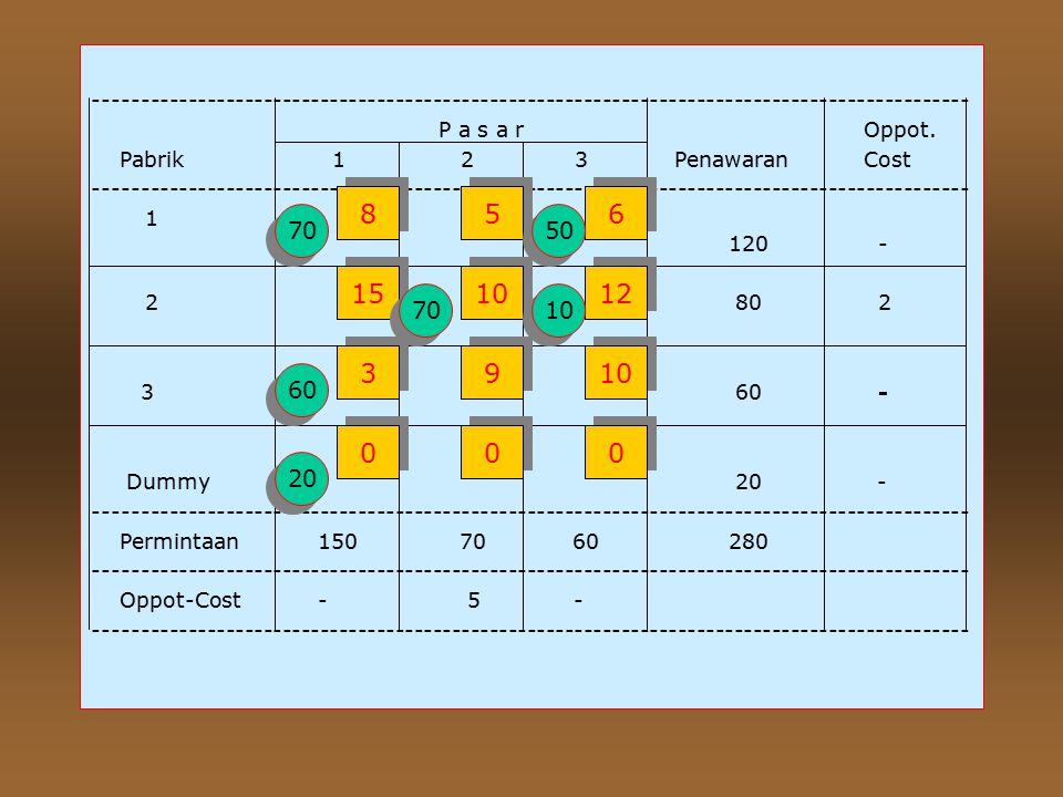 Total Biaya Transportasi = 70(5)+50(6)+70(15) +10(12)+60(3)+20(0)= 1820 (3). Metode VAM --------------------------------------------------------------