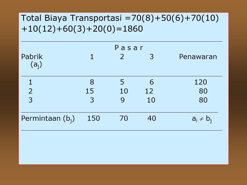 Total Biaya Transportasi =70(8)+50(6)+70(10) +10(12)+60(3)+20(0)=1860 ______________________________________________ P a s a r Pabrik 12 3 Penawaran (a j ) ______________________________________________ 1 85 6120 2 15 1012 80 3 3 9 10 80 _____________________________________________ Permintaan (b j ) 150 70 40 a i  b j ______________________________________________