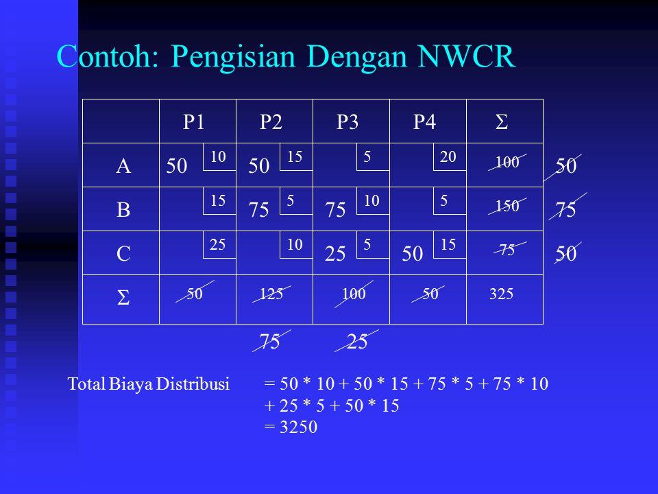 Contoh: Pengisian Dengan NWCR 10 15 520 5105 2510515 A B C P1P2P3P4 75 150 100 5012510050325   50 75 25 50 Total Biaya Distribusi = 50 * 10 + 50 * 1