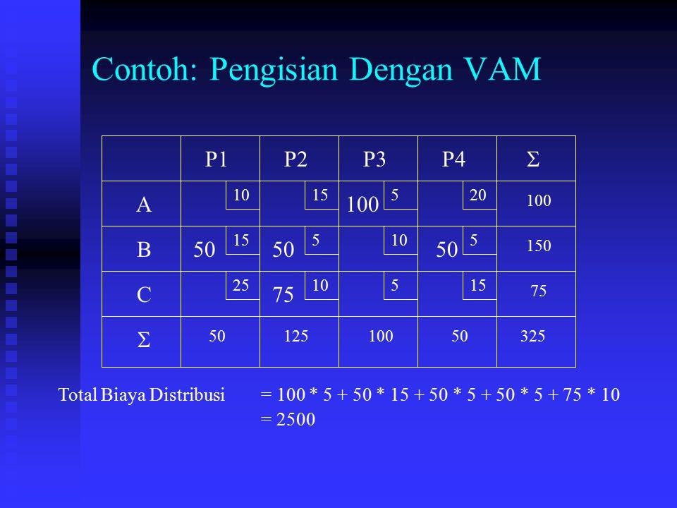 Contoh: Pengisian Dengan VAM 10 15 520 5105 2510515 A B C P1P2P3P4 75 150 100 5012510050325   100 50 75 50 Total Biaya Distribusi = 100 * 5 + 50 * 1