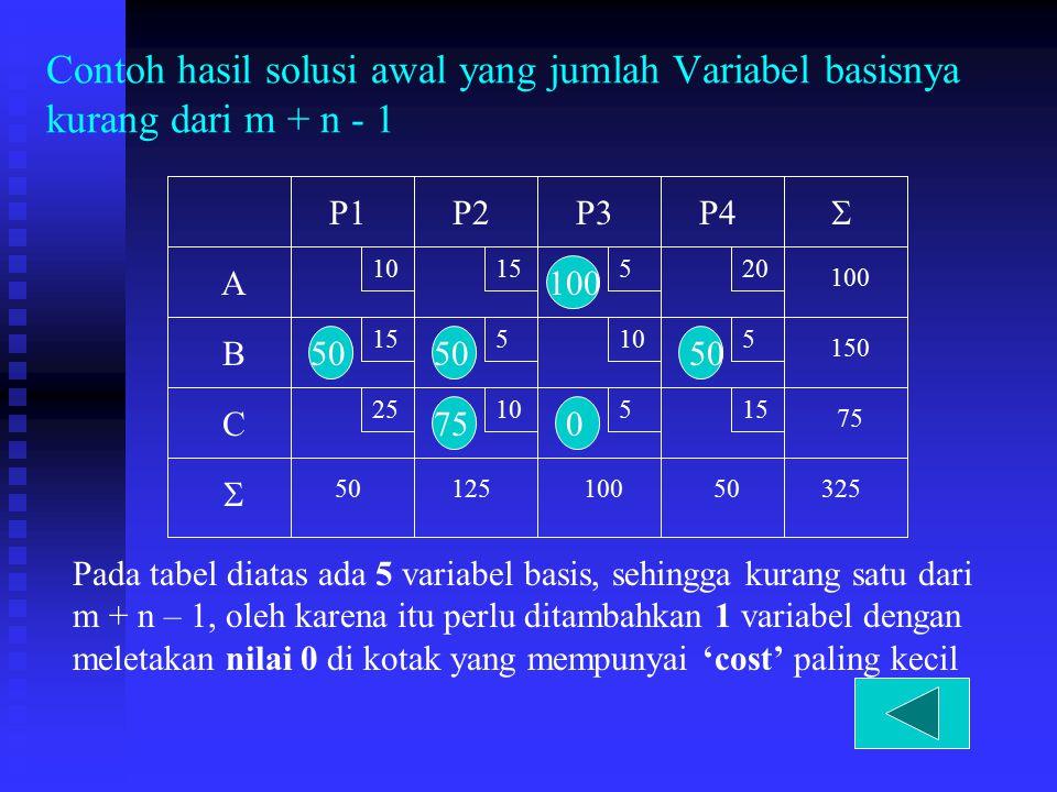 100 Contoh hasil solusi awal yang jumlah Variabel basisnya kurang dari m + n - 1 10 15 520 5105 2510515 A B C P1P2P3P4 75 150 100 5012510050325   50
