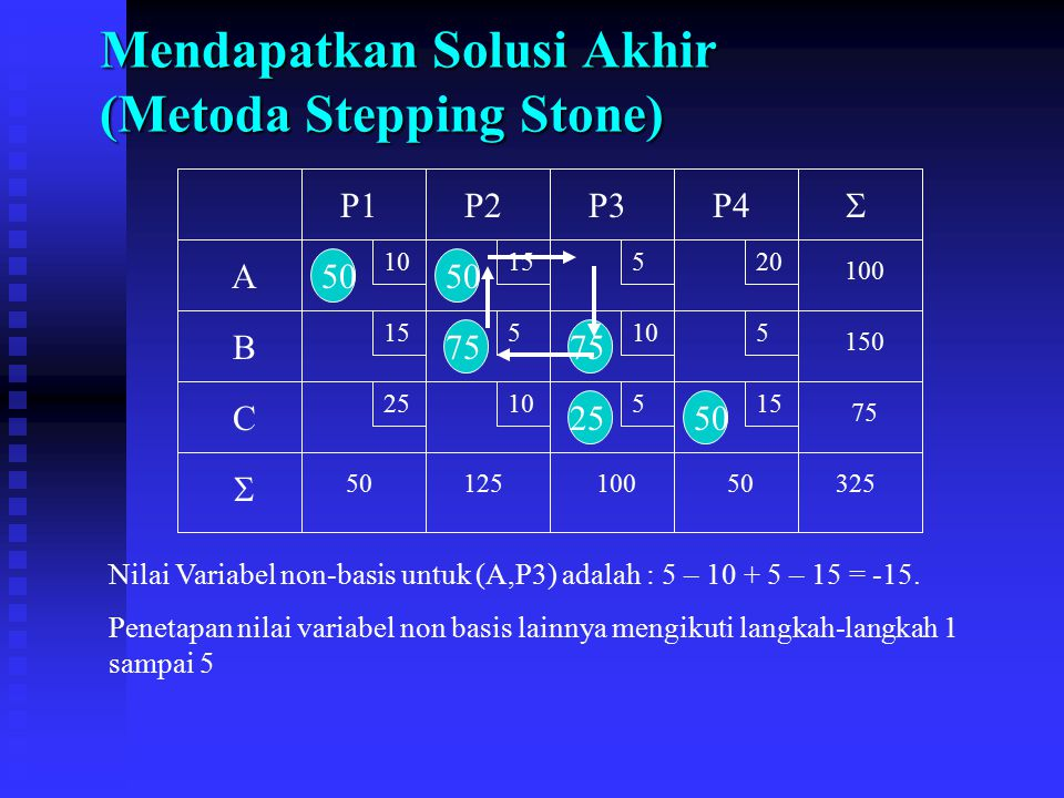 Mendapatkan Solusi Akhir (Metoda Stepping Stone) 10 15 520 5105 2510515 A B C P1P2P3P4 75 150 100 5012510050325   50 75 2550 Nilai Variabel non-basi