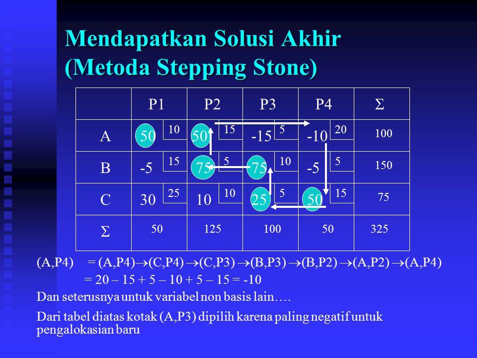 Mendapatkan Solusi Akhir (Metoda Stepping Stone) 10 15 520 5105 2510515 A B C P1P2P3P4 75 150 100 5012510050325   50 75 2550 -15 (A,P4) = (A,P4)  (