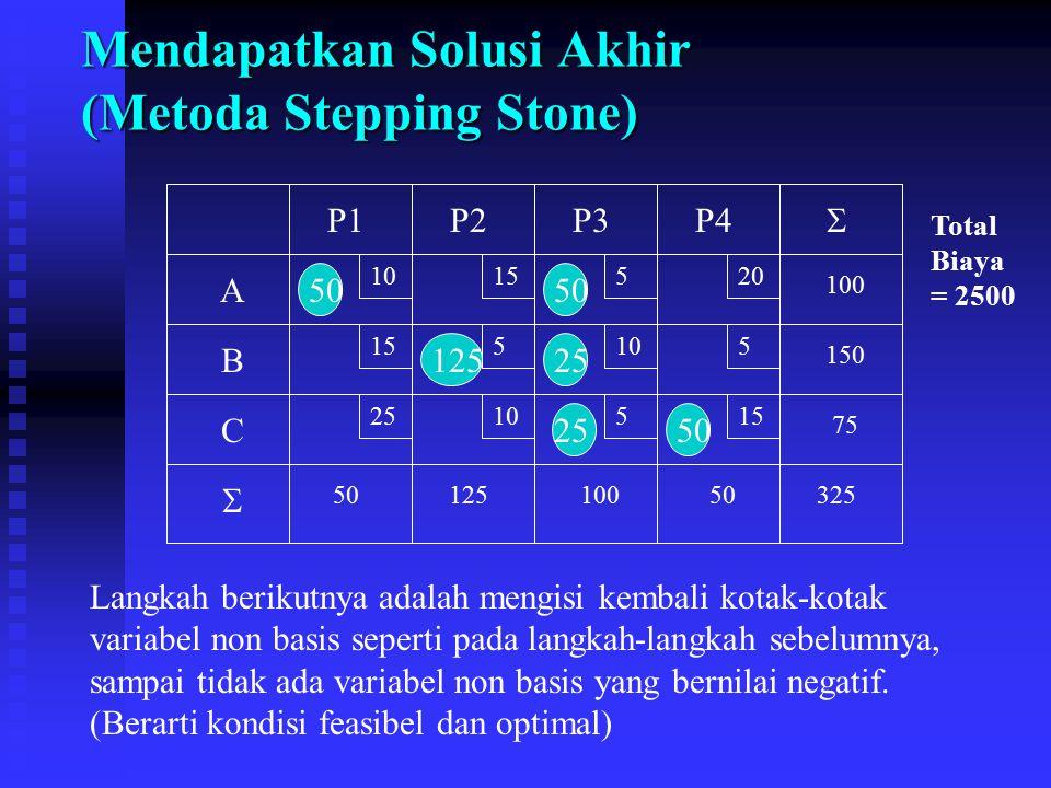 Mendapatkan Solusi Akhir (Metoda Stepping Stone) 10 15 520 5105 2510515 A B C P1P2P3P4 75 150 100 5012510050325   50 12525 50 Total Biaya = 2500 Lan