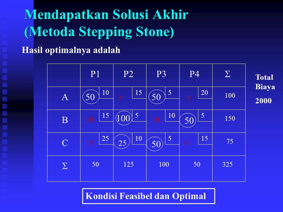 Mendapatkan Solusi Akhir (Metoda Stepping Stone) Hasil optimalnya adalah 10 15 520 5105 2510515 A B C P1P2P3P4 75 150 100 5012510050325   50 100 50
