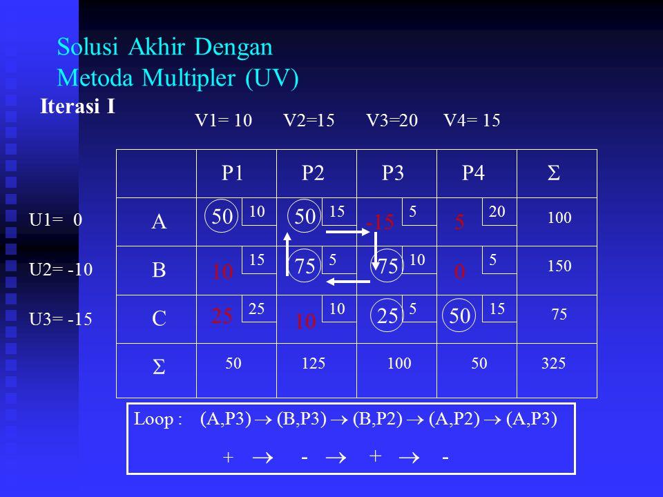 Solusi Akhir Dengan Metoda Multipler (UV) V1=V2=V3=V4= U1= U2= U3= 0 1015 -10 20 -15 15 10 15 520 5105 2510515 A B C P1P2P3P4 75 150 100 5012510050325