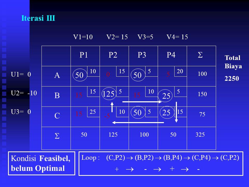 Iterasi III 10 15 520 5105 2510515 A B C P1P2P3P4 75 150 100 5012510050325   V1=V2=V3=V4= U1= U3= U2= 50 25 125 2550 0 105 -10 15 0 Total Biaya 2250