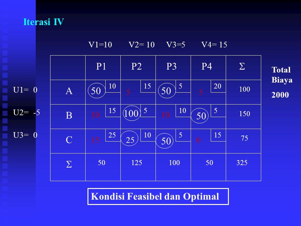 Iterasi IV 10 15 520 5105 2510515 A B C P1P2P3P4 75 150 100 5012510050325   V1=V2=V3=V4= U1= U3= U2= 50 100 50 0 105 -5 10 0 15 Total Biaya 2000 25