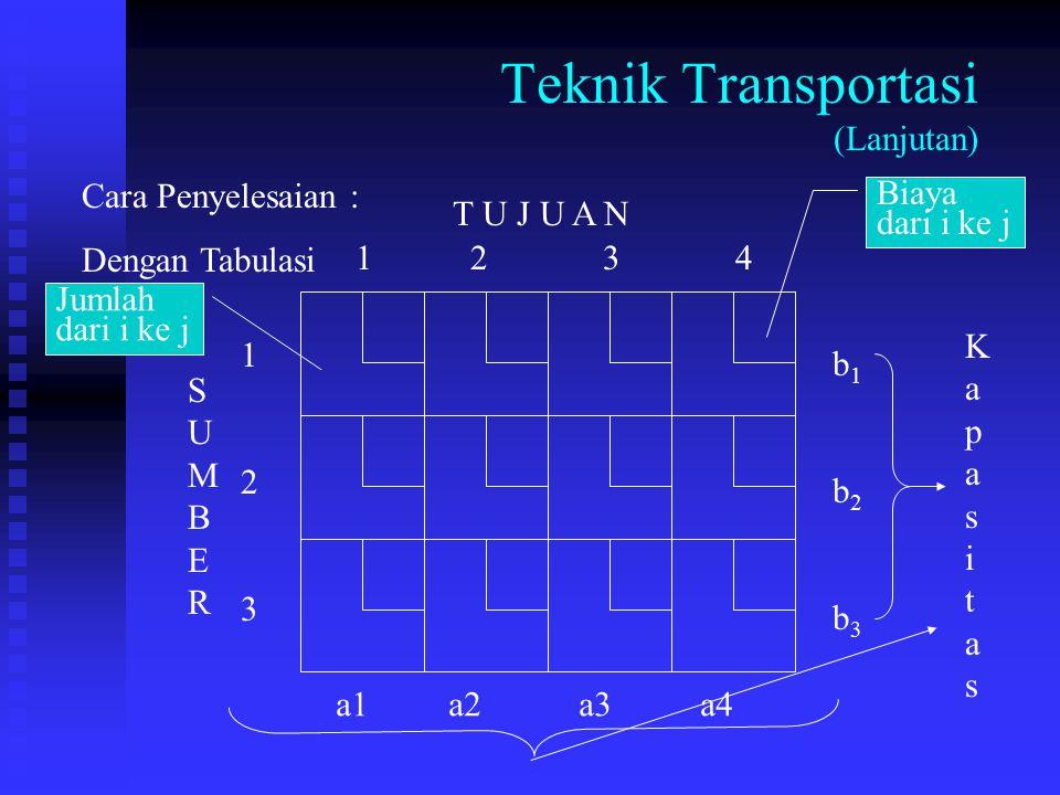 Teknik Transportasi (Lanjutan) Biaya dari i ke j Cara Penyelesaian : Dengan Tabulasi SUMBERSUMBER T U J U A N 123123 1 2 3 4 b1b2b3b1b2b3 Jumlah dari