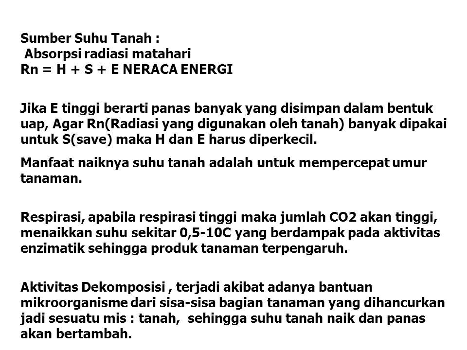 Sumber Suhu Tanah : Absorpsi radiasi matahari Rn = H + S + E NERACA ENERGI Jika E tinggi berarti panas banyak yang disimpan dalam bentuk uap, Agar Rn(